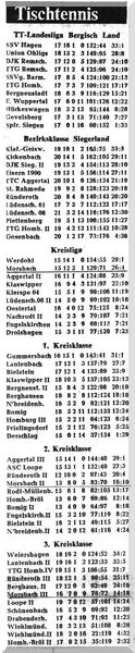 005 - Abschlusstabelle Saison 1969-70