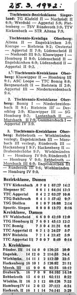 002 - Abschlusstabelle Saison 1971-72 Damen