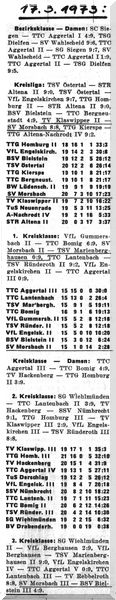 004 - Abschlusstabelle Saison 1972-73