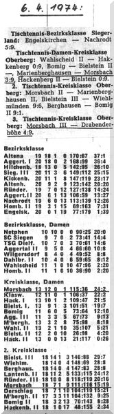 007 - Abschlusstabelle Saison 1973-74 Damen