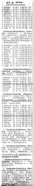 013 - Abschlusstabelle Saison 1975-76