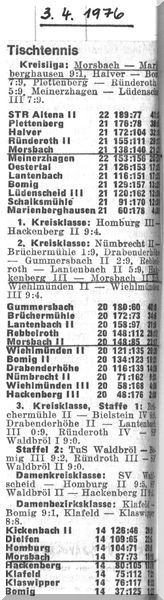 014 - Abschlusstabelle Saison 1975-76