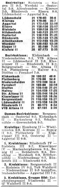 018 - Abschlusstabelle Saison 1977-78